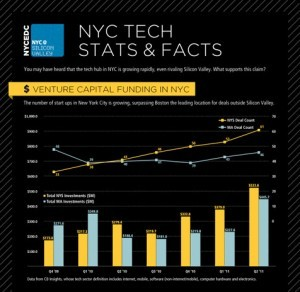 New York Tech Startups Infographic from the NYCEDC