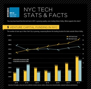 Is New York City a Tech Town?