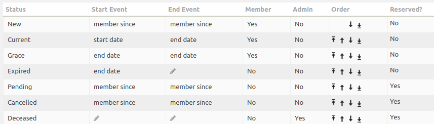 Default Member Statuses